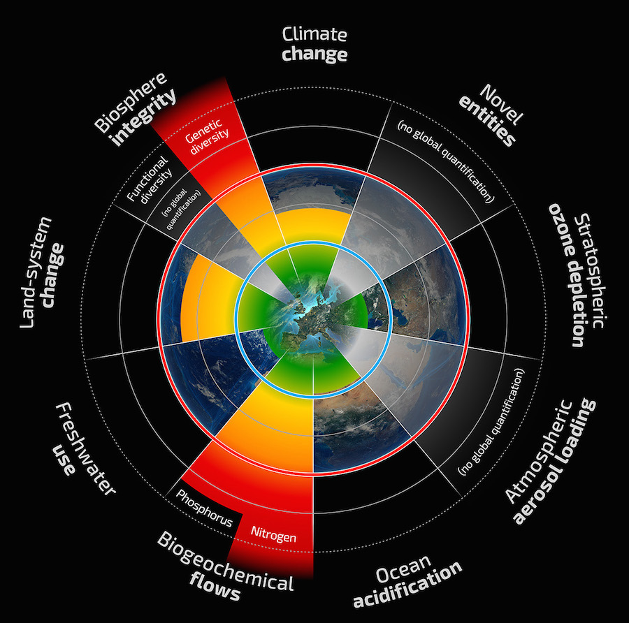 what is the relationship between planetary boundaries and resilience